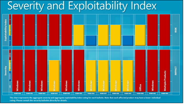Severity and Exploitability Index
