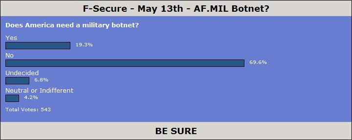 AF.MIL Botnet Poll Results