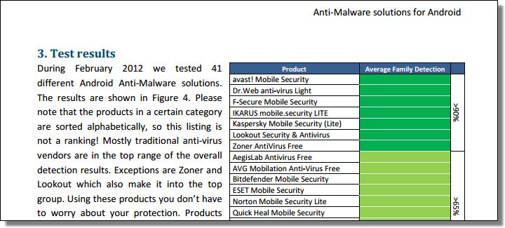 AV-TEST, Android 2012-02