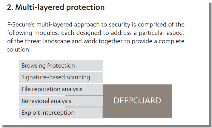 DeepGuard, Behavioral Protection, Exploit Interception