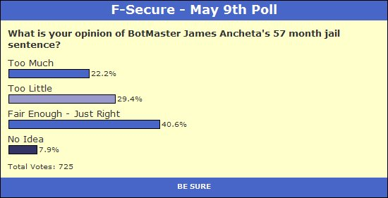 May 9th Poll Results
