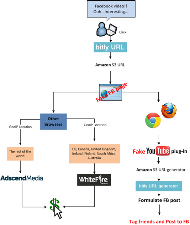 Facebook, Amazon S3, Spam diagram