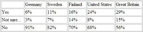 Feb 6th Poll Results