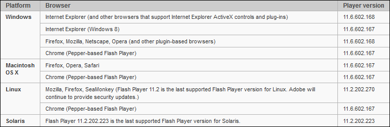 Flash 11.6 Update