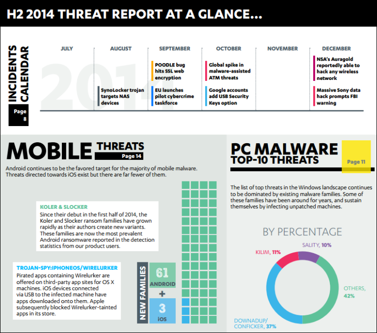 H2 2014 Threat Report At A Glance