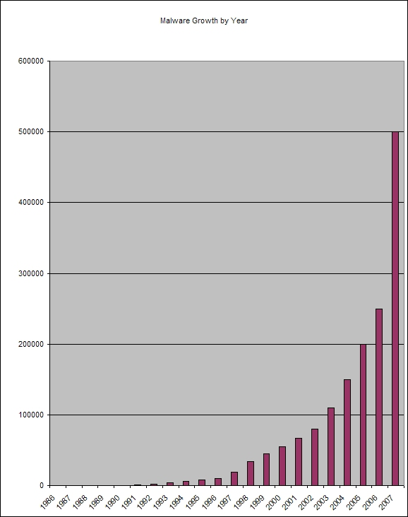 Malware Growth by Year