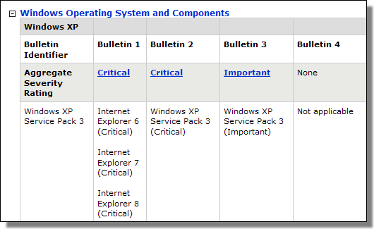 Microsoft Security Bulletin February 2011
