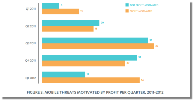 Mobile Threat Report, Q1 2012