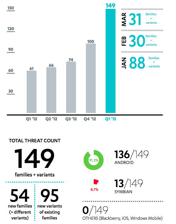 Mobile Threat Count, Q1 2013