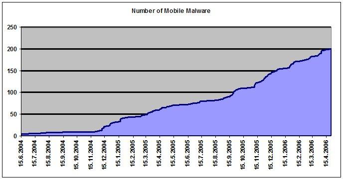 NumberOfMobileMalware