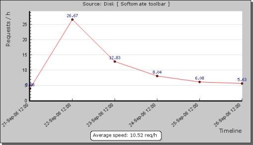 Softomate Description Stats