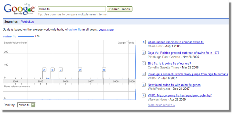 Swine Flu, Google Trends