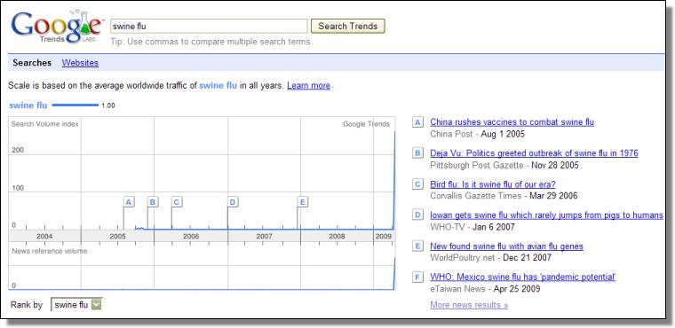 Swine Flu, Google Trends