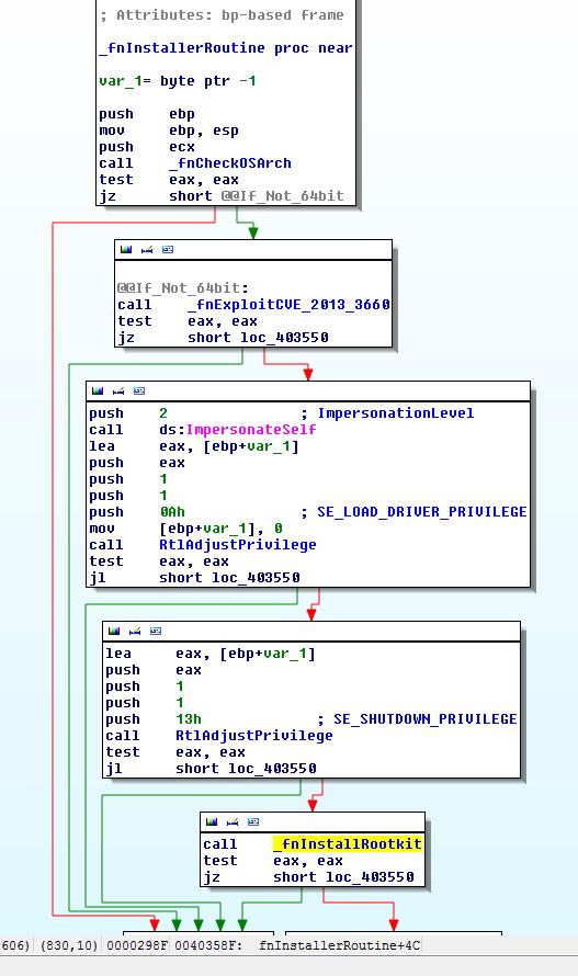 TDL4_clone_ExploitingCVE_2013_3660 (30k image)