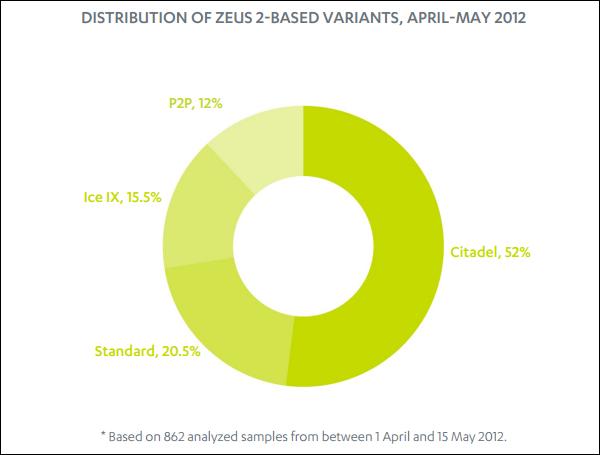 ZeuS Distribution, April - May2012