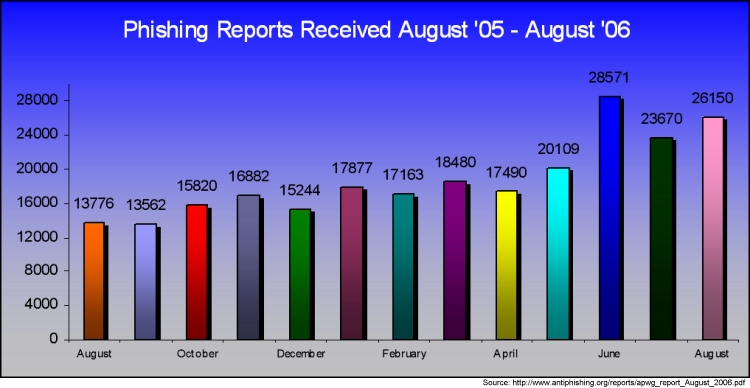 http://www.antiphishing.org/reports/apwg_report_August_2006.pdf