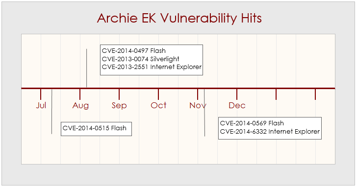 Archie vulnerability hits