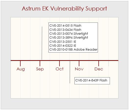 Astrum vulnerability support