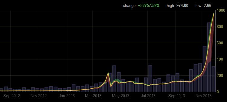 Bitcoin $1000