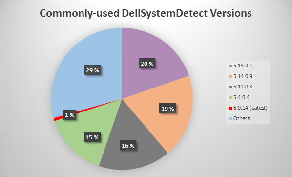 Dell System Detect, F-Secure customer install-base