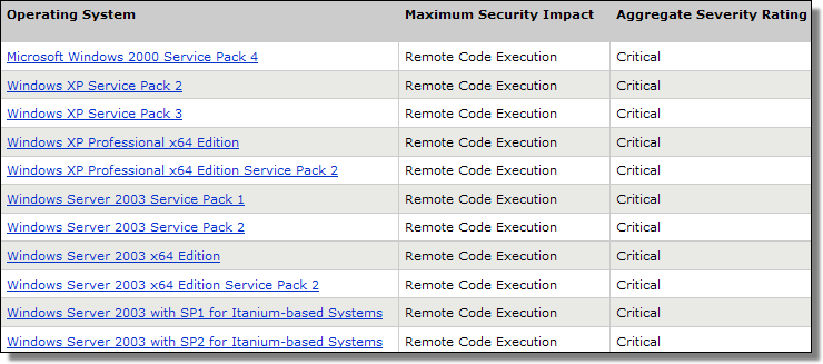 MS08-067 Remote Code Execution