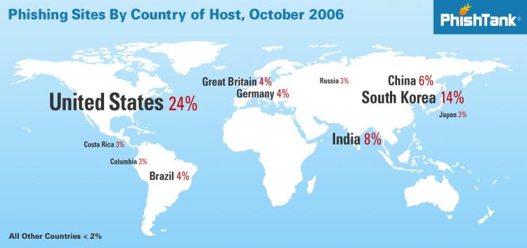 Phishtank Stats