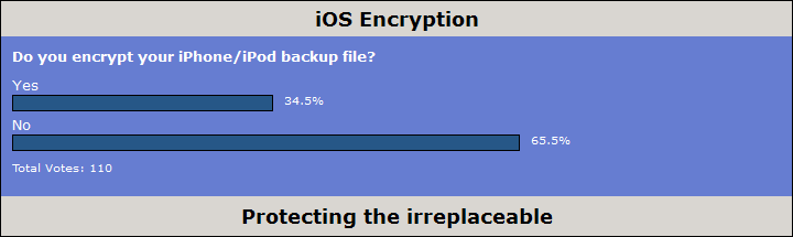Poll: iOS Encryption