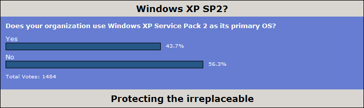 Poll: Windows XP SP2?