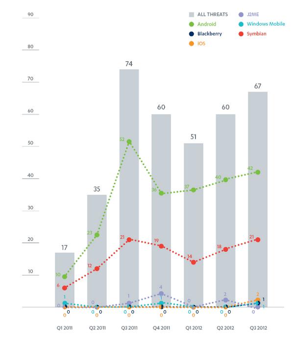 Q3MTR chart