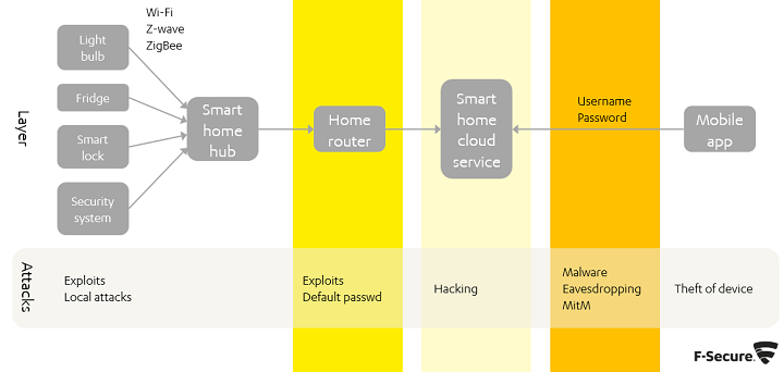 Example of a smart home set up