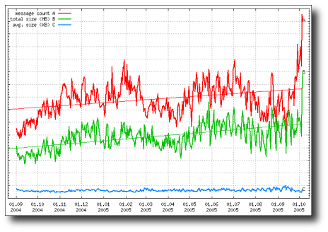 Graph showing recent tidal rise in spam (44k image)