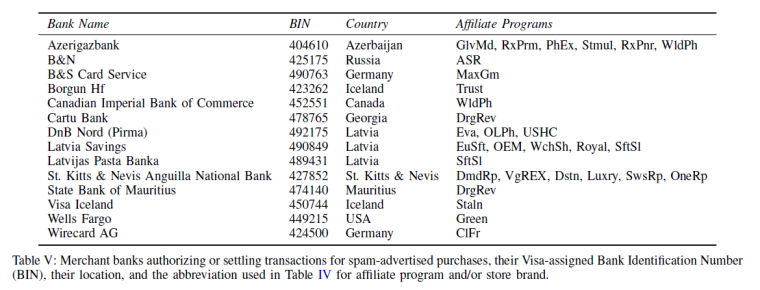 spam banks