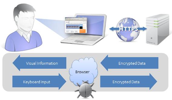 Sprechen Sie SSL?