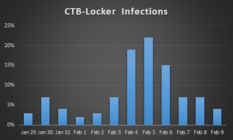 CTB-Locker infection statistics