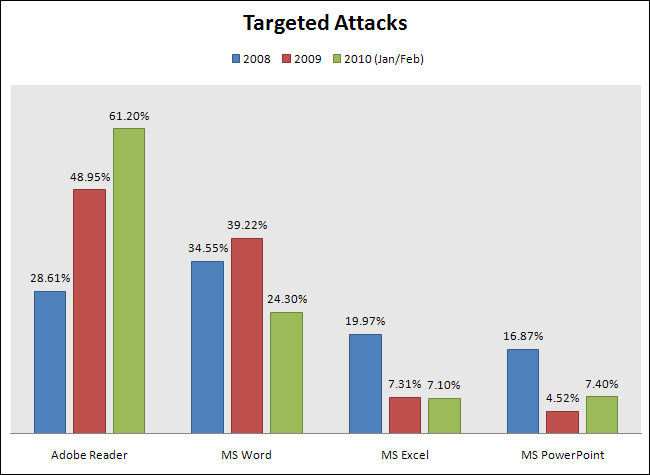 Targeted attacks 2008, 2009, 2010 (Jan/Feb)