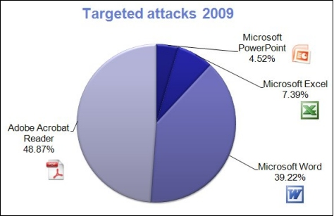 Targeted attacks 2009 ytd